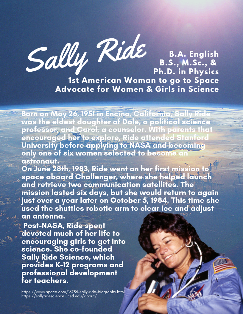 Sally Ride Born on May 26, 1951 in Encino, California, Sally Ride was the eldest daughter of Dale, a political science professor, and Carol, a counselor. With parents that encouraged her to explore, Ride attended Stanford University before applying to NASA and becoming only one of six women selected to become an astronaut.  On June 28th, 1983, Ride went on her first mission to space aboard Challenger, where she helped launch and retrieve two communication satellites. The mission lasted six days, but she would return to again just over a year later on October 5, 1984. This time she used the shuttles robotic arm to clear ice and adjust an antenna.   Post-NASA, Ride spent devoted much of her life to encouraging girls to get into science. She co-founded Sally Ride Science, which provides K-12 programs and professional development for teachers.